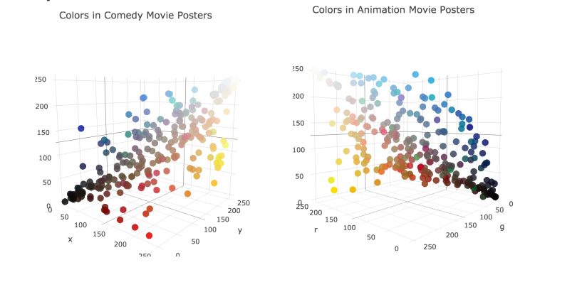 Using web scraper and K-means to find the colors in movie
