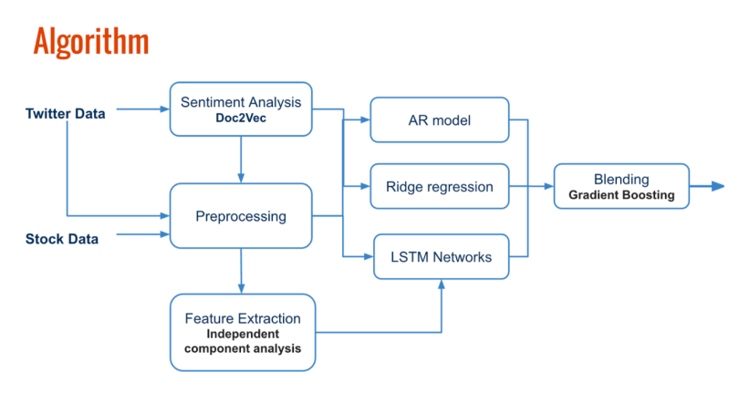 Predicting Stock Returns with sentiment analysis and LSTM
